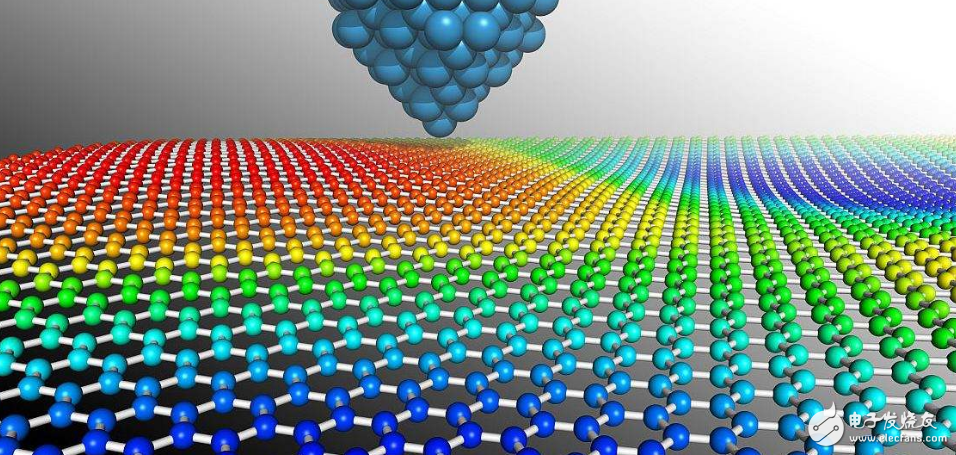 Another breakthrough in meter-level single-crystal graphene technology, the world's largest epitaxial single crystal was prepared in 20 minutes
